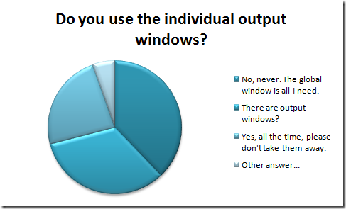 Individual Output Poll Results
