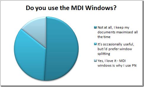 Results of MDI Poll